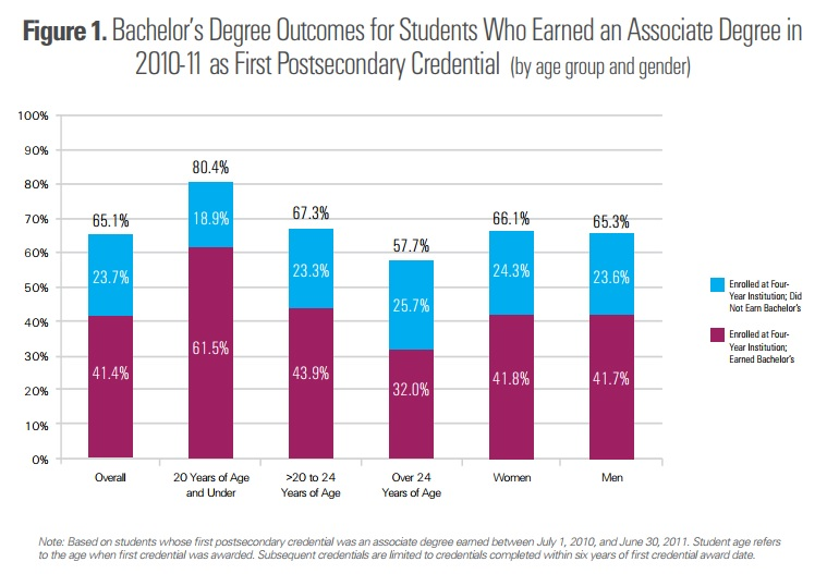 Figure 1: Bachelor's Degree Outcomes for Students Who Earned an Associate Degree in 2010-11 as First Postsecondary Credential. Results broken down by age group and gender. Overall, 41.4 percent enrolled at four-year institutions earned bachelor's degrees and 23.7 percent did not. For 20 years and under, 61.5 percent enrolled at four-year institutions earned bachelor's degrees and 18.9 percent did not for 20 to 24 years of age, 43.9 percent enrolled at four-year institutions earned bachelor's degrees and 23.3 percent did not. For students over 24 years of age, 32 percent enrolled at four-year institutions earned bachelor's degrees and 25.7 percent did not. For women, 41.8 percent enrolled at four-year institutions earned bachelor's degrees and 24.3 percent did not. For men, 41.7 percent enrolled at four-year institutions earned bachelor's degrees and 23.6 percent did not. Note: based on students whose first postsecondary credential was an associate degree earned between July 1, 2010, and June 30, 2011. Student age refers to the age when first credential was awarded. Subsequent credentials are limited to credentials completed within six years of first credential award date.